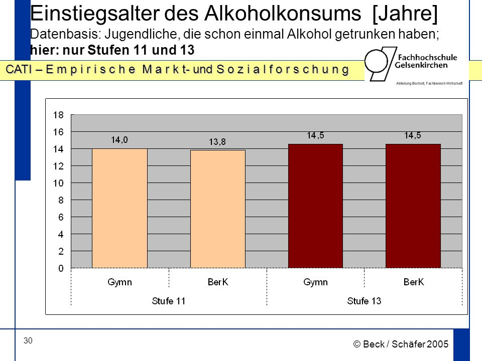 Einstiegsalter des Alkoholkonsums [Jahre] Datenbasis: Jugendliche, die schon einmal Alkohol getrunken haben; hier: nur Stufen 11 und 13